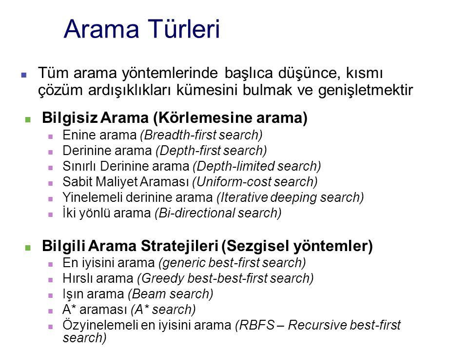 Arama Türleri Tüm arama yöntemlerinde başlıca düşünce, kısmı çözüm ardışıklıkları kümesini bulmak ve genişletmektir Bilgisiz Arama (Körlemesine arama) Enine arama (Breadth-first search) Derinine arama (Depth-first search) Sınırlı Derinine arama (Depth-limited search) Sabit Maliyet Araması (Uniform-cost search) Yinelemeli derinine arama (Iterative deeping search) İki yönlü arama (Bi-directional search) Bilgili Arama Stratejileri (Sezgisel yöntemler) En iyisini arama (generic best-first search) Hırslı arama (Greedy best-best-first search) Işın arama (Beam search) A* araması (A* search) Özyinelemeli en iyisini arama (RBFS – Recursive best-first search)