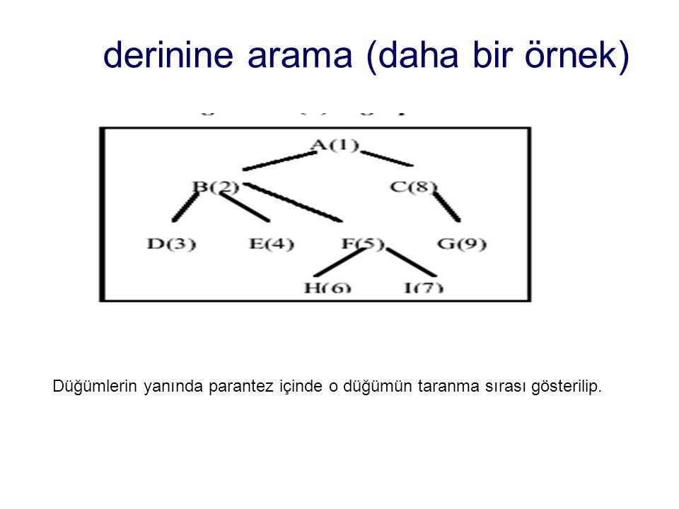 derinine arama (daha bir örnek) Düğümlerin yanında parantez içinde o düğümün taranma sırası gösterilip.