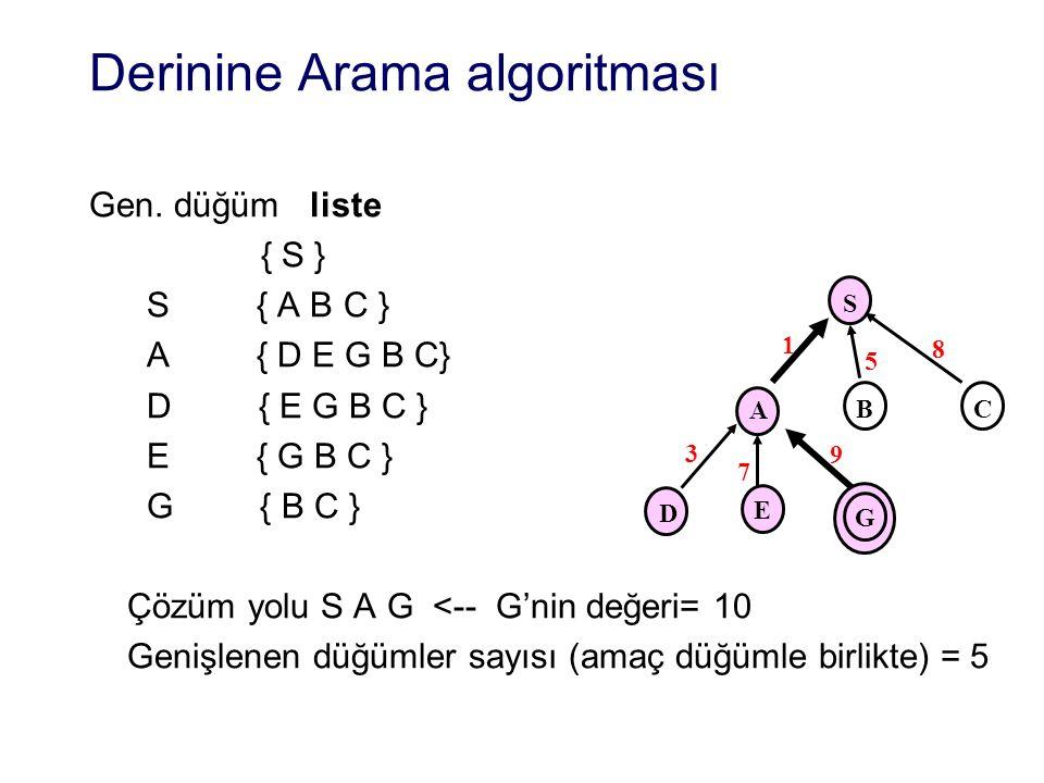 Derinine Arama algoritması Gen.