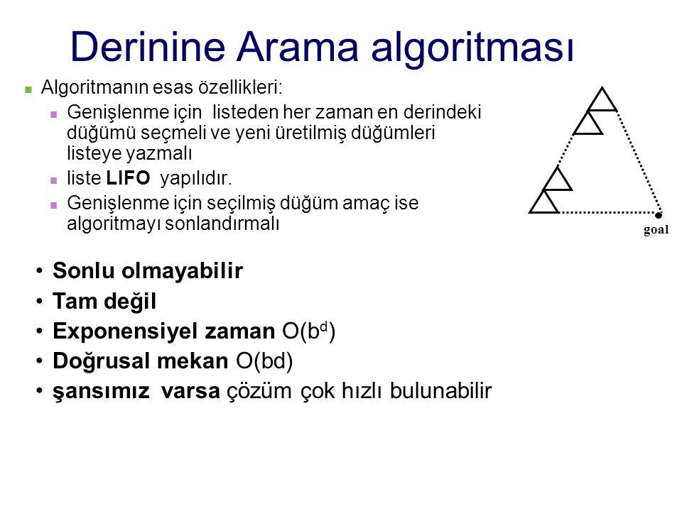 Derinine Arama algoritması Algoritmanın esas özellikleri: Genişlenme için listeden her zaman en derindeki düğümü seçmeli ve yeni üretilmiş düğümleri listeye yazmalı liste LIFO yapılıdır.