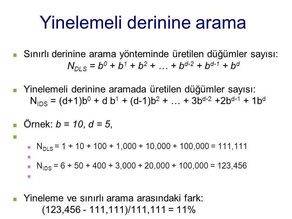 Yinelemeli derinine arama Sınırlı derinine arama yönteminde üretilen düğümler sayısı: N DLS = b 0 + b 1 + b 2 + … + b d-2 + b d-1 + b d Yinelemeli derinine aramada üretilen düğümler sayısı: N IDS = (d+1)b 0 + d b 1 + (d-1)b 2 + … + 3b d-2 +2b d-1 + 1b d Örnek: b = 10, d = 5, N DLS = 1 + 10 + 100 + 1,000 + 10,000 + 100,000 = 111,111 N IDS = 6 + 50 + 400 + 3,000 + 20,000 + 100,000 = 123,456 Yineleme ve sınırlı arama arasındaki fark: (123,456 - 111,111)/111,111 = 11%