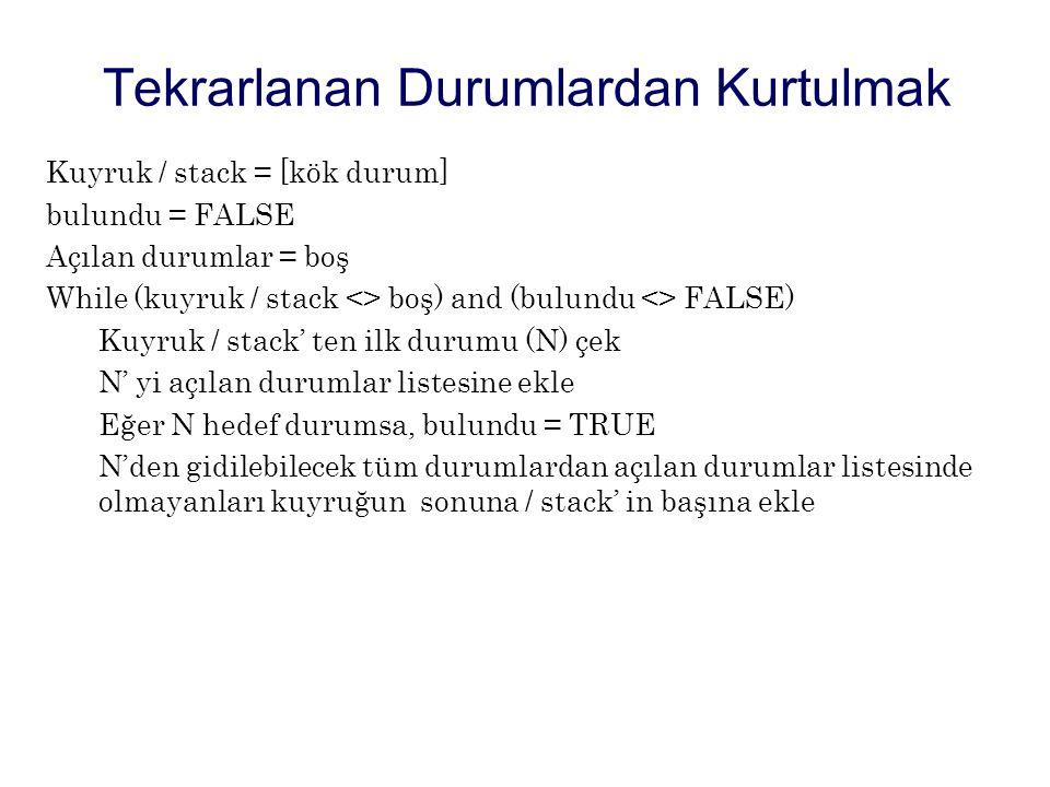 Kuyruk / stack = [kök durum] bulundu = FALSE Açılan durumlar = boş While (kuyruk / stack <> boş) and (bulundu <> FALSE) Kuyruk / stack' ten ilk durumu (N) çek N' yi açılan durumlar listesine ekle Eğer N hedef durumsa, bulundu = TRUE N'den gidilebilecek tüm durumlardan açılan durumlar listesinde olmayanları kuyruğun sonuna / stack' in başına ekle Tekrarlanan Durumlardan Kurtulmak
