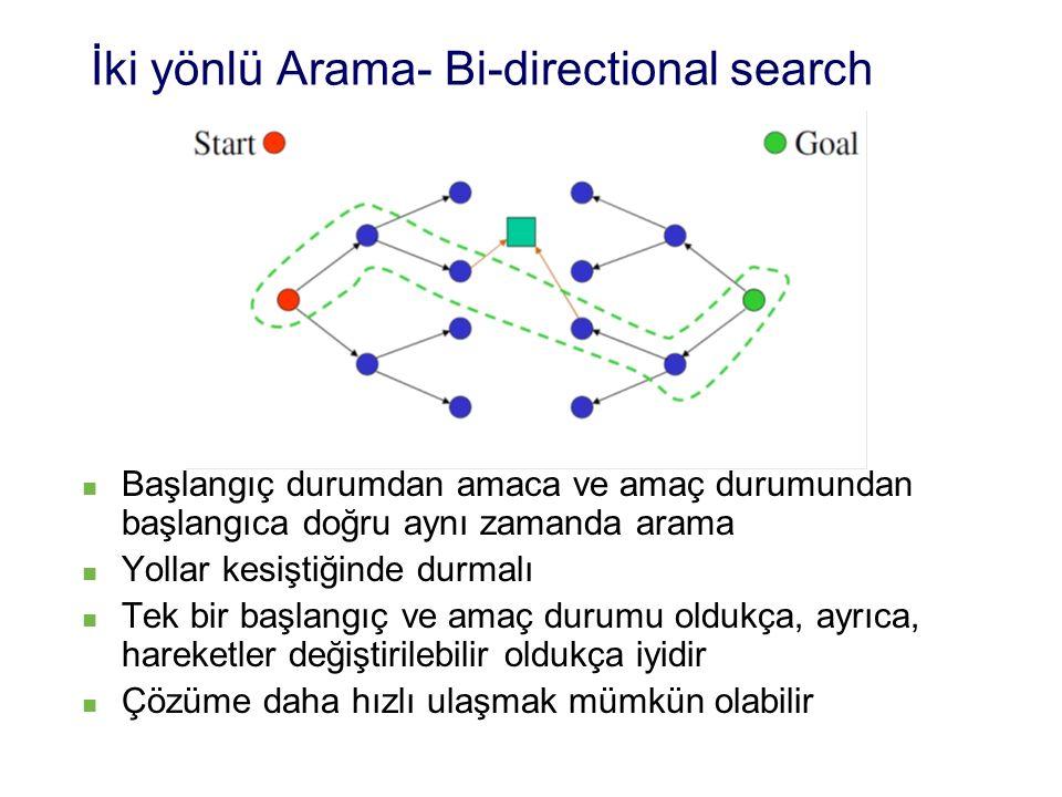 İki yönlü Arama- Bi-directional search Başlangıç durumdan amaca ve amaç durumundan başlangıca doğru aynı zamanda arama Yollar kesiştiğinde durmalı Tek bir başlangıç ve amaç durumu oldukça, ayrıca, hareketler değiştirilebilir oldukça iyidir Çözüme daha hızlı ulaşmak mümkün olabilir