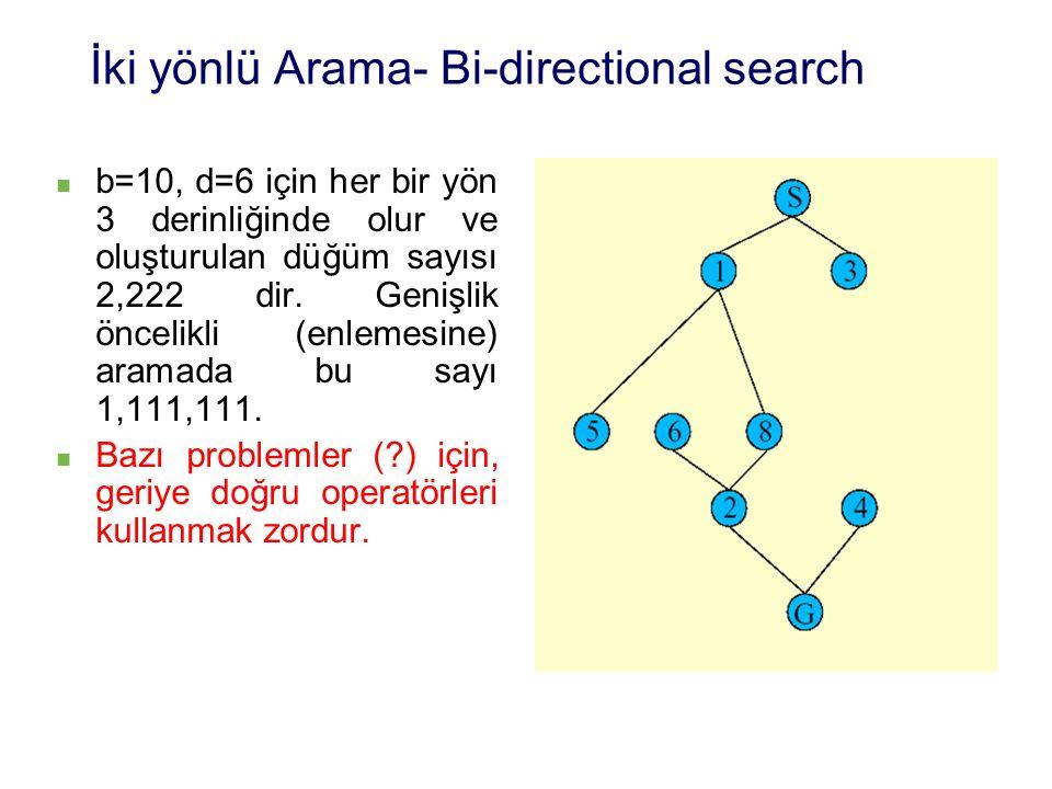 İki yönlü Arama- Bi-directional search b=10, d=6 için her bir yön 3 derinliğinde olur ve oluşturulan düğüm sayısı 2,222 dir.