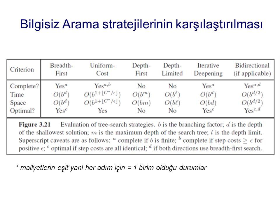 Bilgisiz Arama stratejilerinin karşılaştırılması * maliyetlerin eşit yani her adım için = 1 birim olduğu durumlar