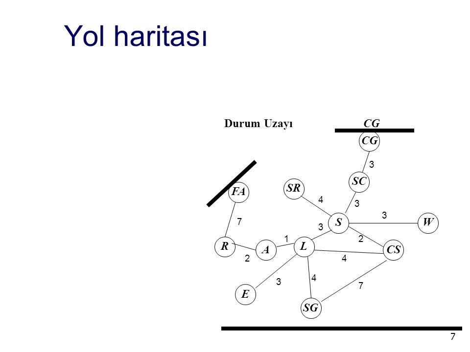 7 Durum UzayıCGCG CG SC S SR W CS L A R E SG FA 7 2 1 3 4 7 4 2 3 3 3 3 4 Yol haritası