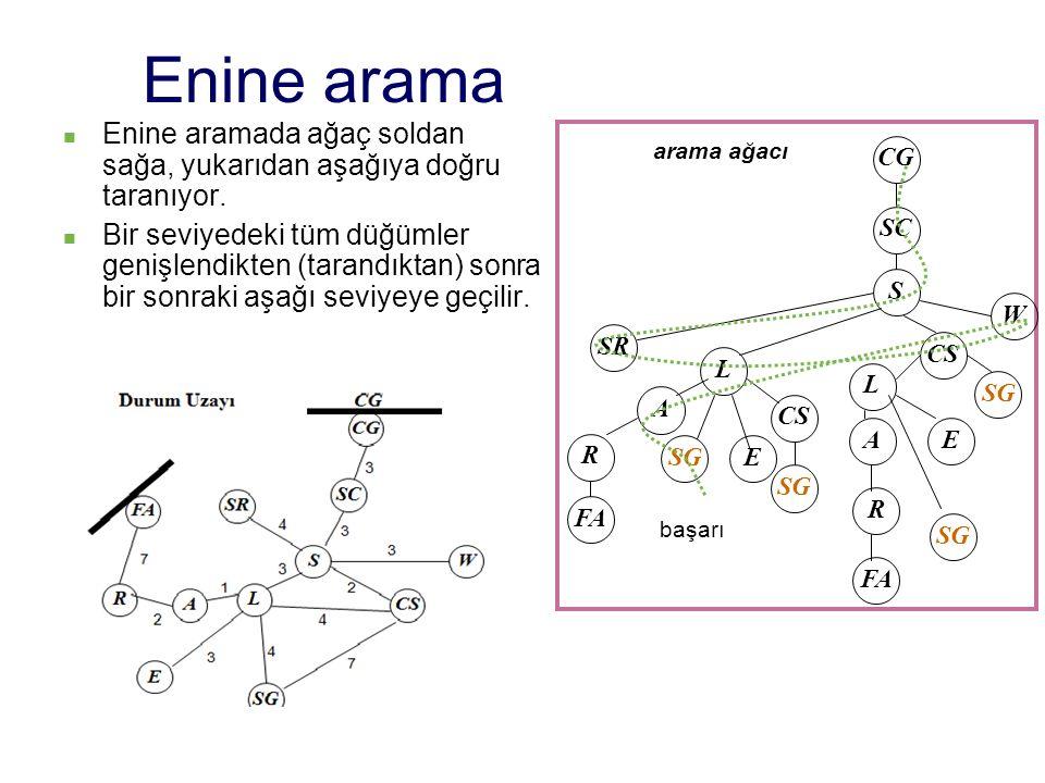 Derinine arama Derinine arama işlemleri ardışıklığı SR L A R FA SG S SC CGCG LCSW W SGECS'CSW SGECS'CSW SGECS'CSW ECS'CSW Başl.kuyruk Kuyruk 1 Kuyruk 2 Kuyruk 3 Kuyruk 4 Kuyruk 5 Kuyruk 6 Kuyruk 7 Kuyruk 8 CG-SC genişlenmesi SC-S genişlenmesi S-SR, L, CS, W genişlenmesi SR genişlenemez L-A, SG, E, CS genişlenmesi A-R genişlenmesi R-FA genişlenmesi FA genişlenemez Başarı CG SC S SR W CS L A SG FA R CS L SG AE R FA Arama ağacı SG E CG SC S SR L A R FA SG