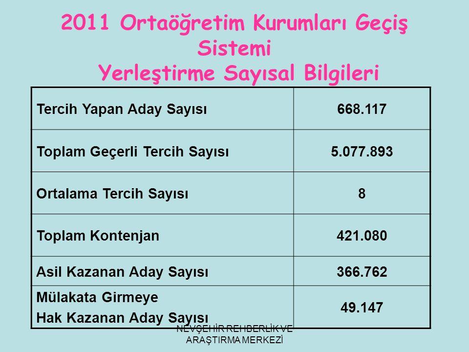 NEVŞEHİR REHBERLİK VE ARAŞTIRMA MERKEZİ 2011 Ortaöğretim Kurumları Geçiş Sistemi Yerleştirme Sayısal Bilgileri Tercih Yapan Aday Sayısı668.117 Toplam