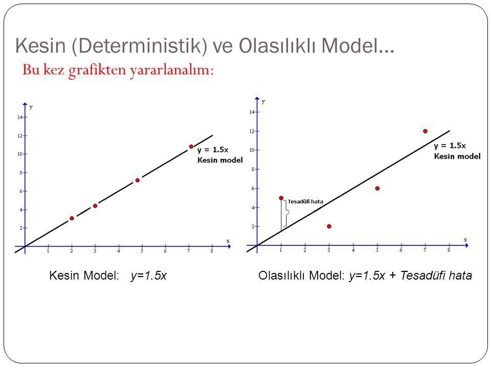 Olasılıklı Model... E ğ er arz miktarında belki de önemli fakat ele alınmayan de ğ i ş kenlerin veya tesadüfi olguların yol açtı ğ ı açıklanmayan de ğ