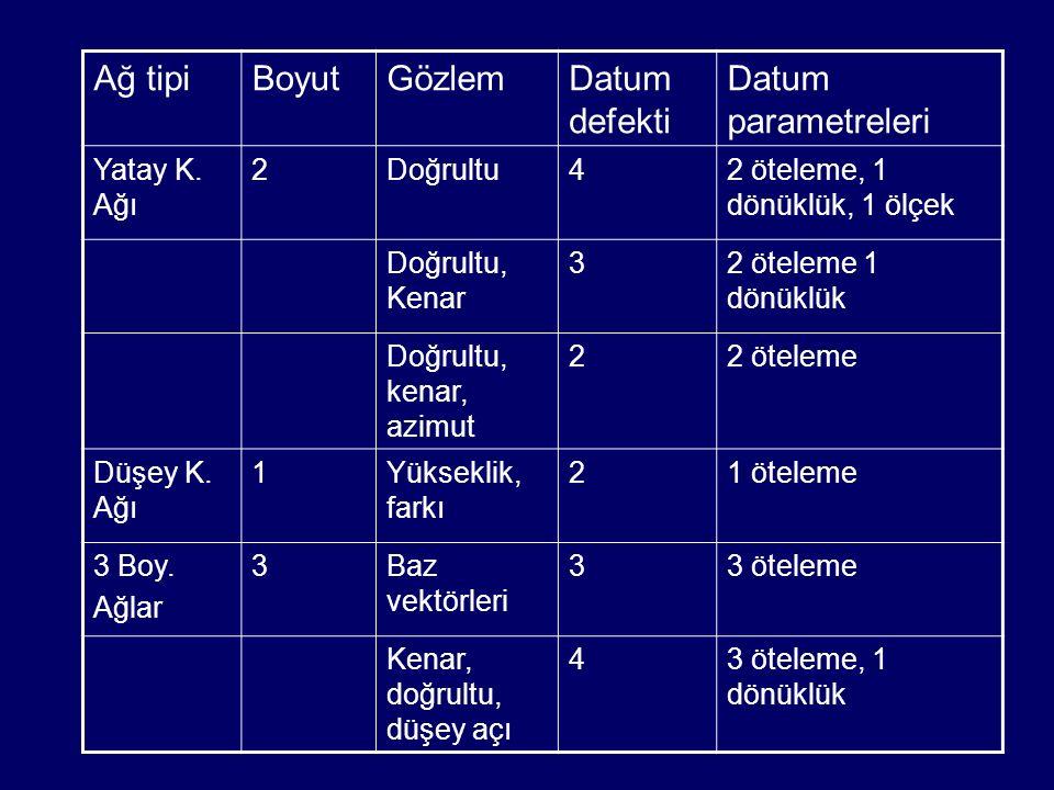 Ağ tipiBoyutGözlemDatum defekti Datum parametreleri Yatay K.