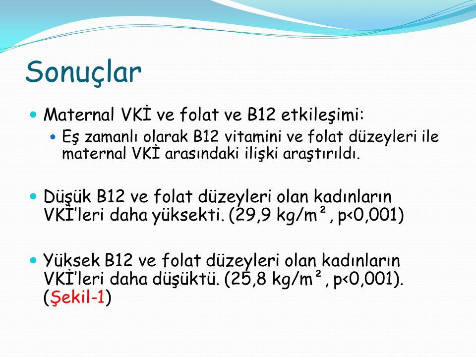 Sonuçlar Maternal VKİ ve folat ve B12 etkileşimi: Eş zamanlı olarak B12 vitamini ve folat düzeyleri ile maternal VKİ arasındaki ilişki araştırıldı.