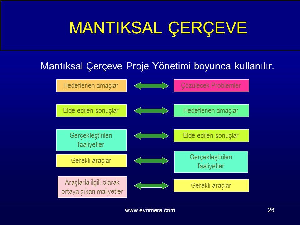 www.evrimera.com26 MANTIKSAL ÇERÇEVE Mantıksal Çerçeve Proje Yönetimi boyunca kullanılır.
