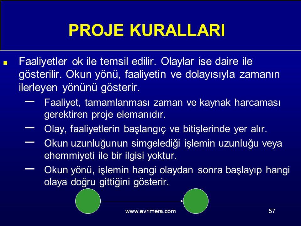 www.evrimera.com57 n Faaliyetler ok ile temsil edilir.