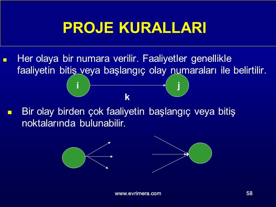 www.evrimera.com58 n Her olaya bir numara verilir.