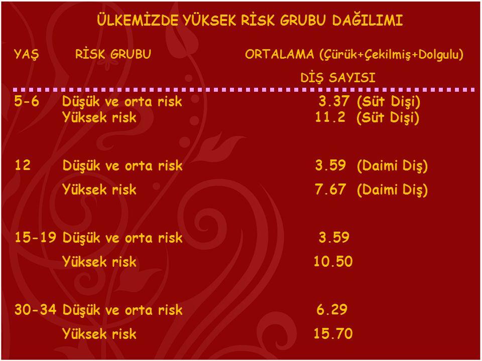 ÜLKEMİZDE YÜKSEK RİSK GRUBU DAĞILIMI YAŞ RİSK GRUBU ORTALAMA (Çürük+Çekilmiş+Dolgulu) DİŞ SAYISI 5-6 Düşük ve orta risk 3.37 (Süt Dişi) Yüksek risk 11
