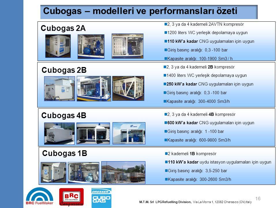 16 Cubogas – modelleri ve performansları özeti 2, 3 ya da 4 kademeli 2AVTN kompresör 1200 liters WC yerleşik depolamaya uygun 110 kW'a kadar CNG uygul