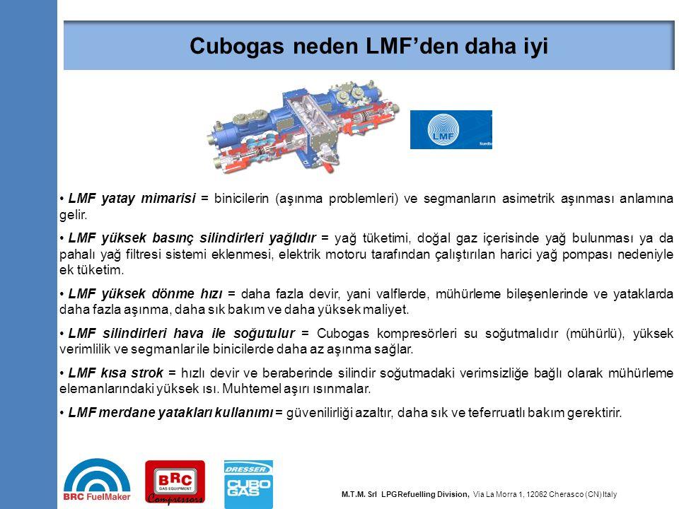 29 Why Cubogas is better than LMF compressor LMF yatay mimarisi = binicilerin (aşınma problemleri) ve segmanların asimetrik aşınması anlamına gelir. L