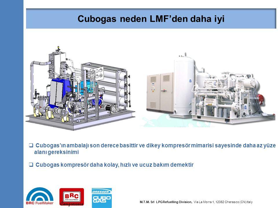 30  Cubogas'ın ambalajı son derece basittir ve dikey kompresör mimarisi sayesinde daha az yüze alanı gereksinimi  Cubogas kompresör daha kolay, hızl