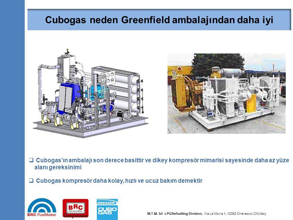 33  Cubogas'ın ambalajı son derece basittir ve dikey kompresör mimarisi sayesinde daha az yüze alanı gereksinimi  Cubogas kompresör daha kolay, hızl