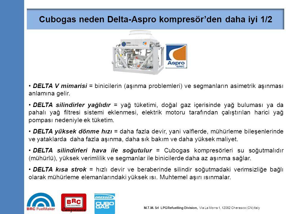 Why Dresser is better than Delta-Aspro compressor 1/2 34 DELTA V mimarisi = binicilerin (aşınma problemleri) ve segmanların asimetrik aşınması anlamın