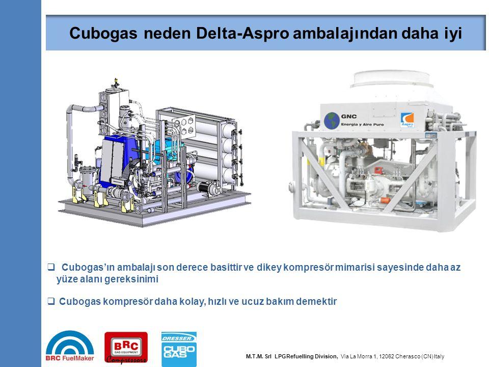 36 Why Dresser is better than Delta-Aspro packaging  Cubogas'ın ambalajı son derece basittir ve dikey kompresör mimarisi sayesinde daha az yüze alanı