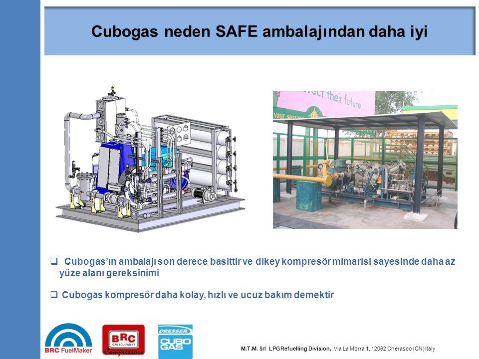 40  Cubogas'ın ambalajı son derece basittir ve dikey kompresör mimarisi sayesinde daha az yüze alanı gereksinimi  Cubogas kompresör daha kolay, hızl