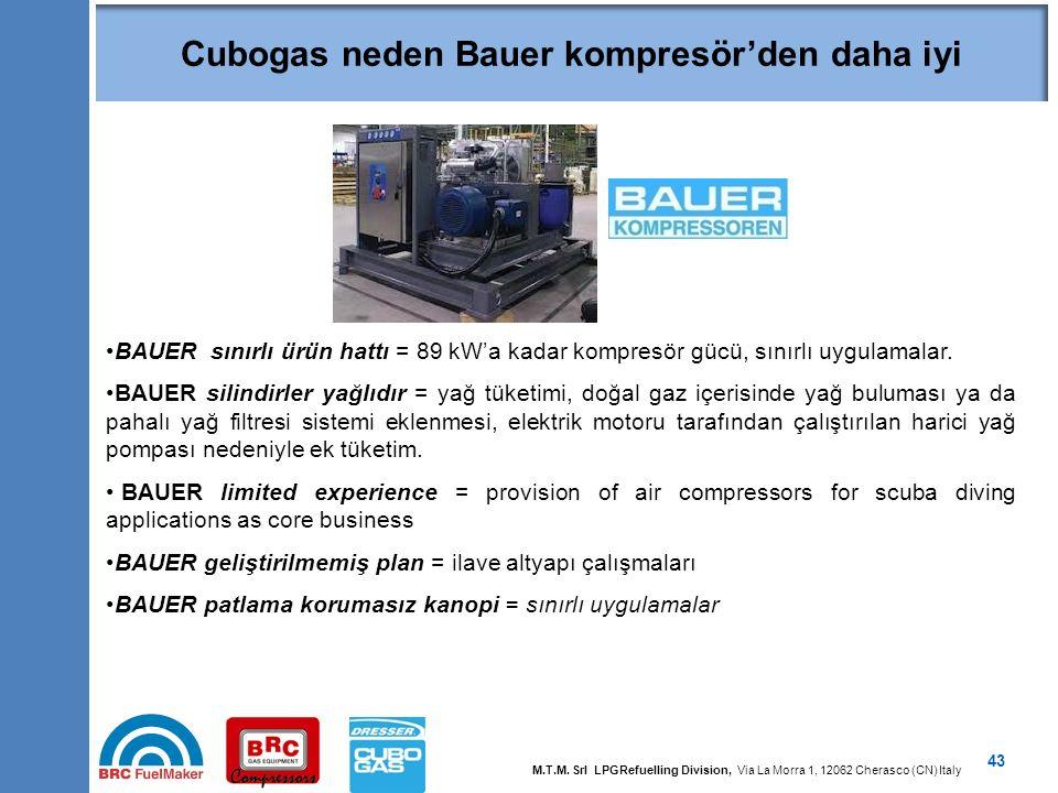 43 BAUER sınırlı ürün hattı = 89 kW'a kadar kompresör gücü, sınırlı uygulamalar. BAUER silindirler yağlıdır = yağ tüketimi, doğal gaz içerisinde yağ b