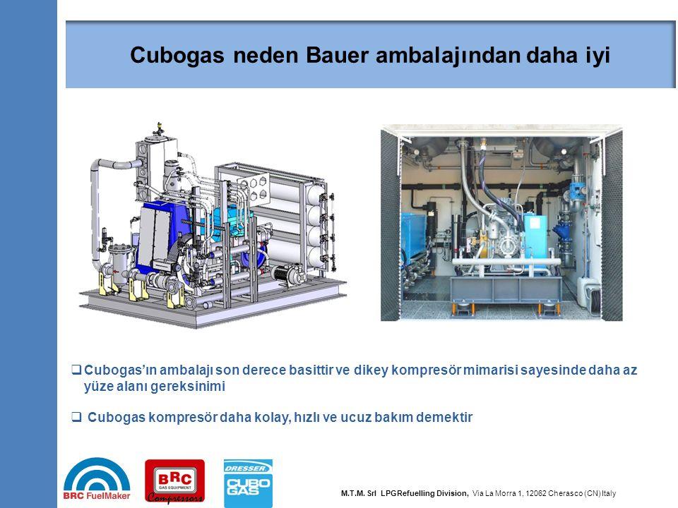 44  Cubogas'ın ambalajı son derece basittir ve dikey kompresör mimarisi sayesinde daha az yüze alanı gereksinimi  Cubogas kompresör daha kolay, hızl