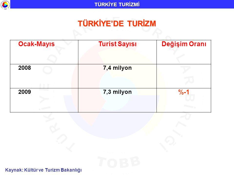 TÜRKİYE'DE TURİZM TÜRKİYE TURİZMİ Ocak-MayısTurist SayısıDeğişim Oranı 20087,4 milyon 20097,3 milyon %-1 Kaynak: Kültür ve Turizm Bakanlığı