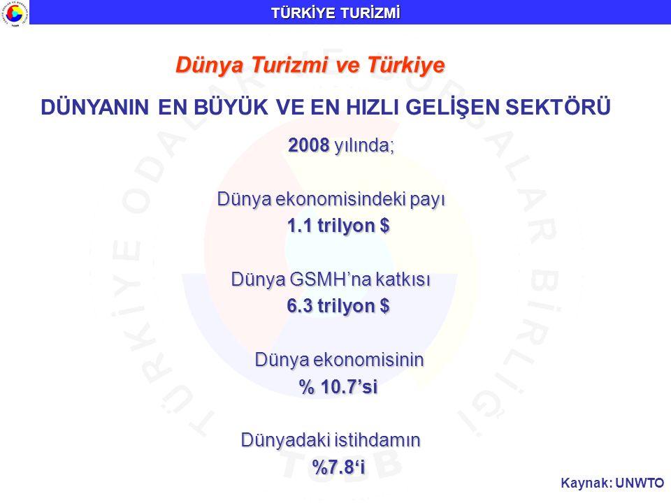 TÜRKİYE TURİZMİ Dünya Turizmi ve Türkiye DÜNYANIN EN BÜYÜK VE EN HIZLI GELİŞEN SEKTÖRÜ 2008 yılında; 2008 yılında; Dünya ekonomisindeki payı 1.1 trily