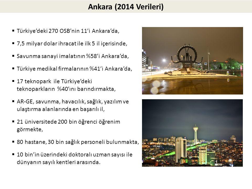 Ankara (2014 Verileri)  Türkiye'deki 270 OSB'nin 11'i Ankara'da,  7,5 milyar dolar ihracat ile ilk 5 il içerisinde,  Savunma sanayi imalatının %58'i Ankara'da,  Türkiye medikal firmalarının %41'i Ankara'da,  17 teknopark ile Türkiye'deki teknoparkların %40'ını barındırmakta,  AR-GE, savunma, havacılık, sağlık, yazılım ve ulaştırma alanlarında en başarılı il,  21 üniversitede 200 bin öğrenci öğrenim görmekte,  80 hastane, 30 bin sağlık personeli bulunmakta,  10 bin'in üzerindeki doktoralı uzman sayısı ile dünyanın sayılı kentleri arasında.