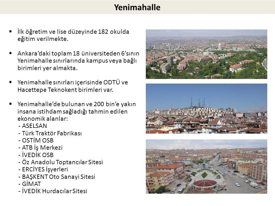 Yenimahalle  İlk öğretim ve lise düzeyinde 182 okulda eğitim verilmekte.  Ankara'daki toplam 18 üniversiteden 6'sının Yenimahalle sınırlarında kampu