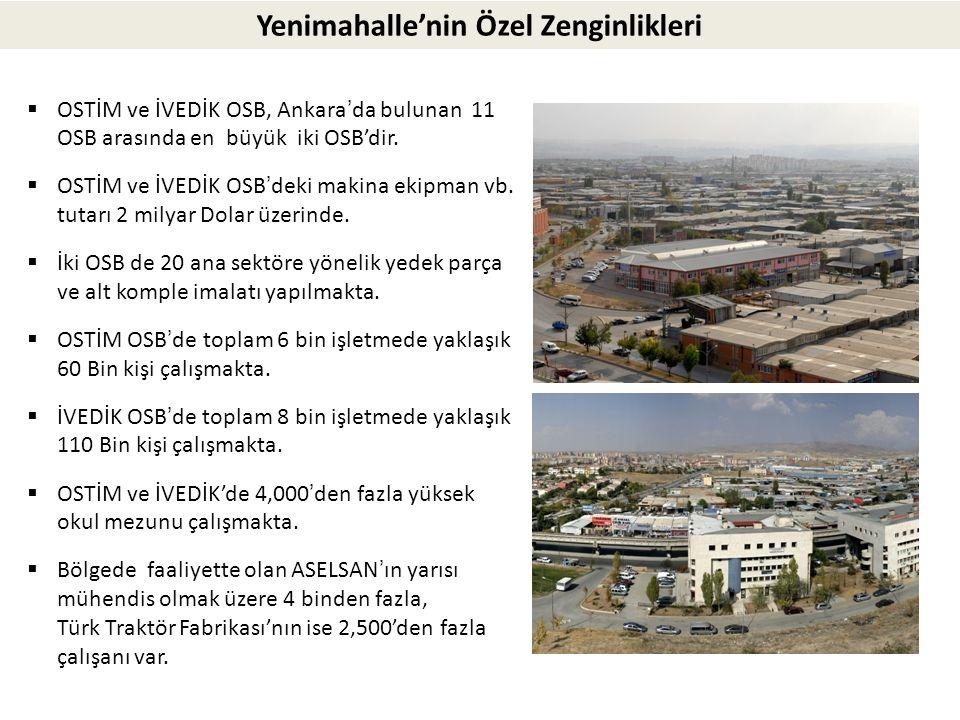 Yenimahalle'nin Özel Zenginlikleri  OSTİM ve İVEDİK OSB, Ankara'da bulunan 11 OSB arasında en büyük iki OSB'dir.  OSTİM ve İVEDİK OSB'deki makina ek