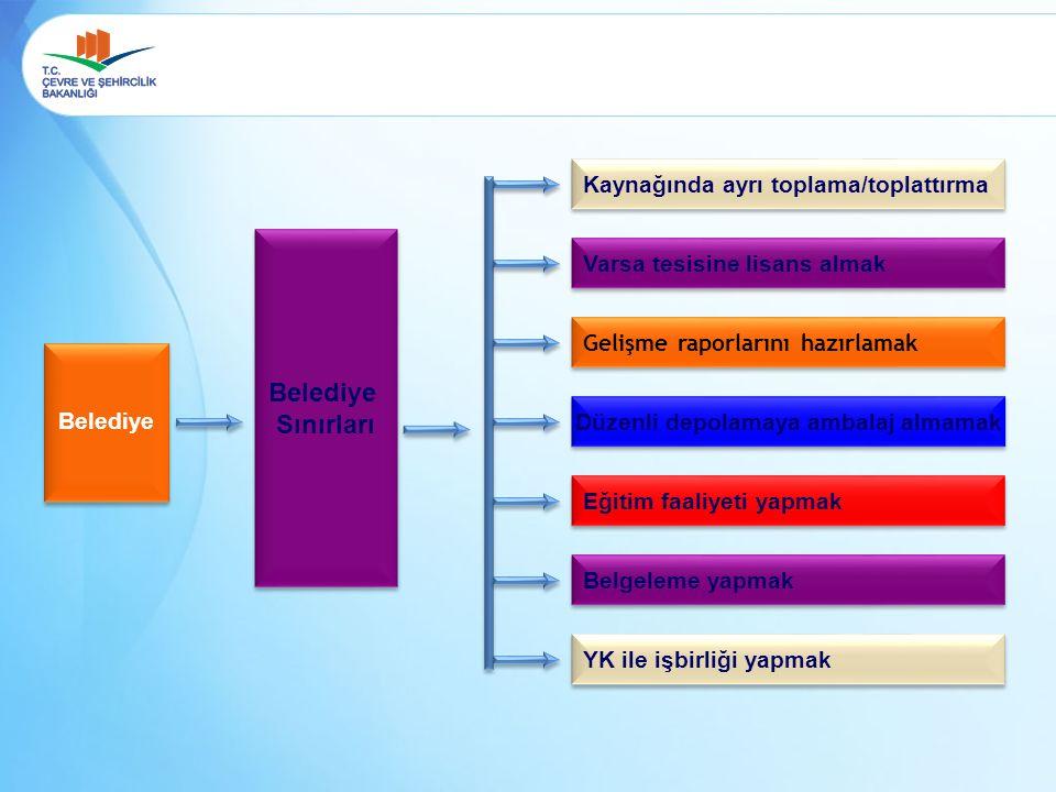 Belediye Sınırları Belediye Sınırları Kaynağında ayrı toplama/toplattırma Varsa tesisine lisans almak Gelişme raporlarını hazırlamak Düzenli depolamaya ambalaj almamak Eğitim faaliyeti yapmak Belgeleme yapmak YK ile işbirliği yapmak