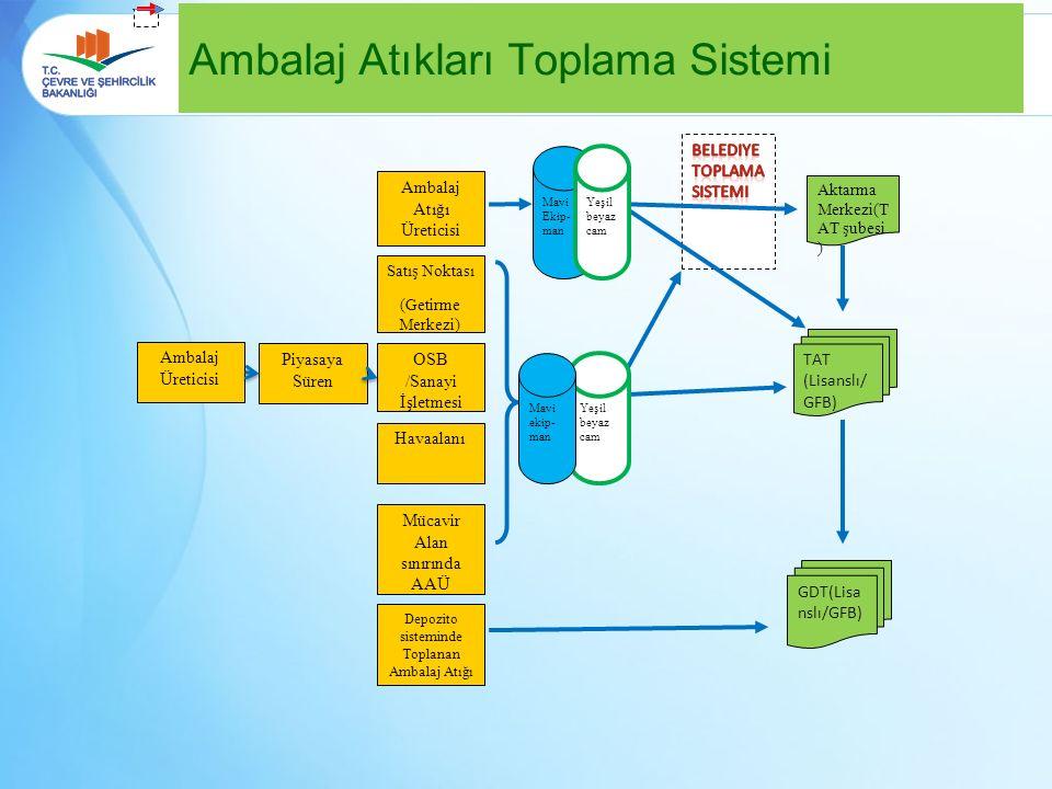 Ekonomik İşletmeler ( PS-TD-AÜ) Lisanslı Firmalar ( TAT-GDT-GKT ) Belediyeler ( Birlikler ve Havalimanları ) TARAFLAR Yetkilendirilmiş Kuruluşlar Bakanlık / İl Müdürlükleri