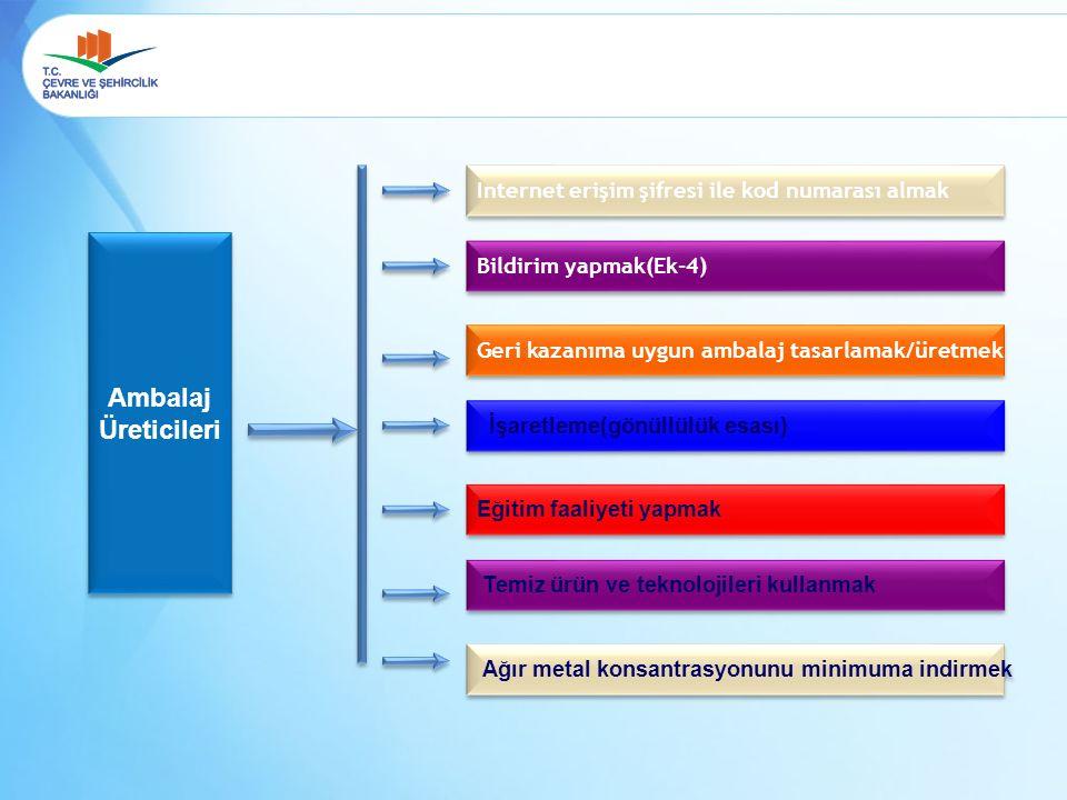 Ambalaj Üreticileri Ambalaj Üreticileri Internet erişim şifresi ile kod numarası almak Bildirim yapmak(Ek-4) Geri kazanıma uygun ambalaj tasarlamak/üretmek İşaretleme(gönüllülük esası) Eğitim faaliyeti yapmak Temiz ürün ve teknolojileri kullanmak Ağır metal konsantrasyonunu minimuma indirmek
