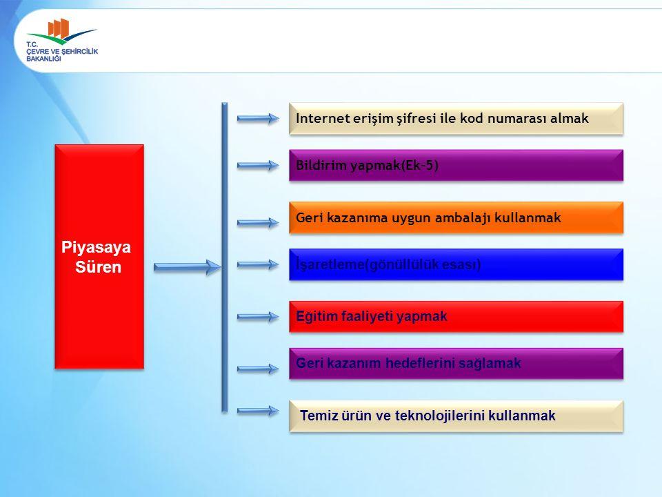 Piyasaya Süren Piyasaya Süren Internet erişim şifresi ile kod numarası almak Bildirim yapmak(Ek-5) Geri kazanıma uygun ambalajı kullanmak İşaretleme(g