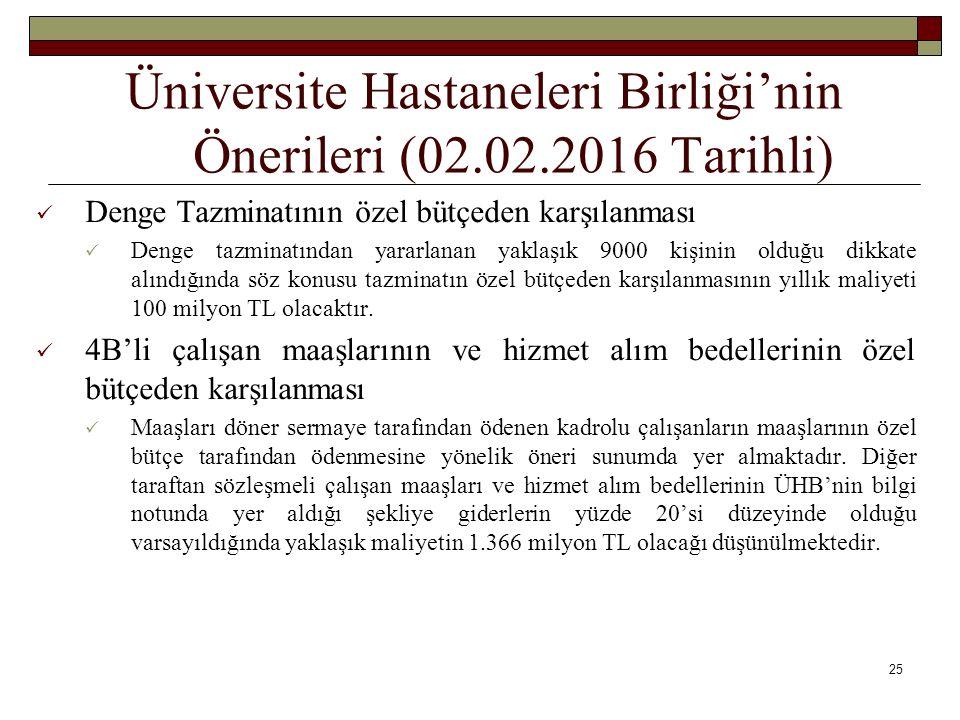 Üniversite Hastaneleri Birliği'nin Önerileri (02.02.2016 Tarihli) Denge Tazminatının özel bütçeden karşılanması Denge tazminatından yararlanan yaklaşı
