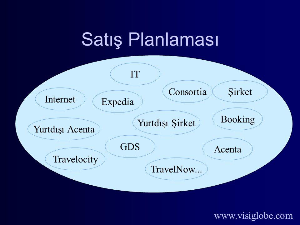 www.visiglobe.com Satış Planlaması Acenta IT Şirket Internet GDS Consortia Yurtdışı Şirket Yurtdışı Acenta Expedia Booking Travelocity TravelNow...