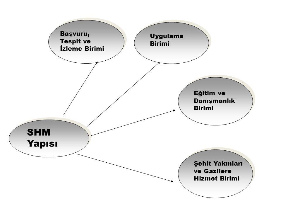 SHM Yapısı Uygulama Birimi Toplumsal Gelişim Masası Başvuru, Tespit ve İzleme Birimi Eğitim ve Danışmanlık Birimi Şehit Yakınları ve Gazilere Hizmet B