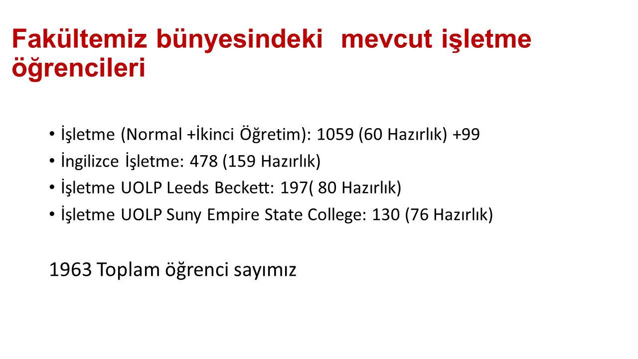 2014-2015 döneminde mezun sayımız İşletme: 190 İşletme II. Öğretim: 169 İngilizce İşletme: 83