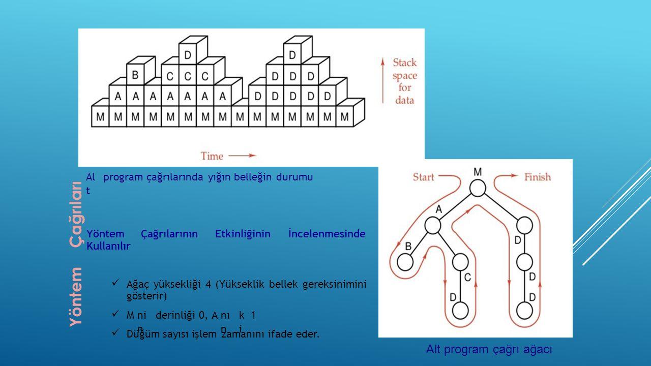Al t programçağrılarındayığınbelleğindurumu YöntemÇağrılarınınEtkinliğininİncelenmesinde Kullanılır Ağaçyüksekliği4(Yükseklikbellekgereksinimini gösterir) Mni n derinliği0,Anı n kiki 1 Düğümsayısıişlemzamanınıifadeeder.
