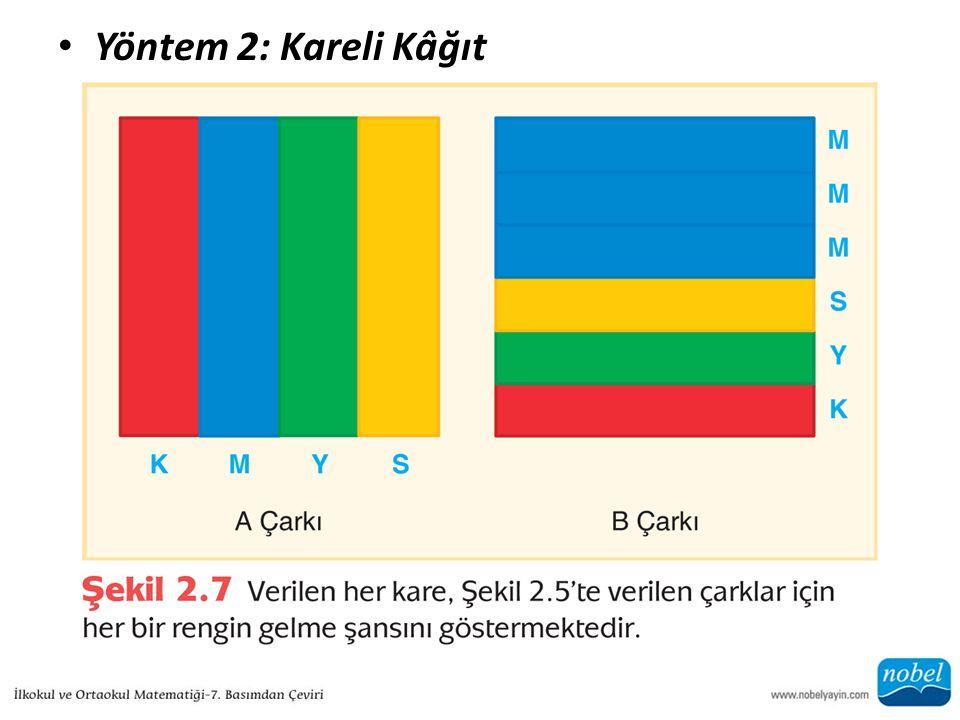 Yöntem 2: Kareli Kâğıt