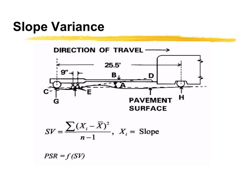 Slope Variance