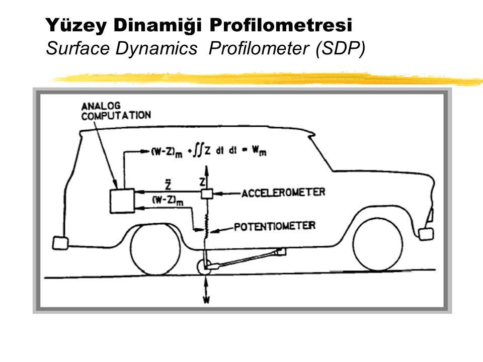 Yüzey Dinamiği Profilometresi Surface Dynamics Profilometer (SDP)