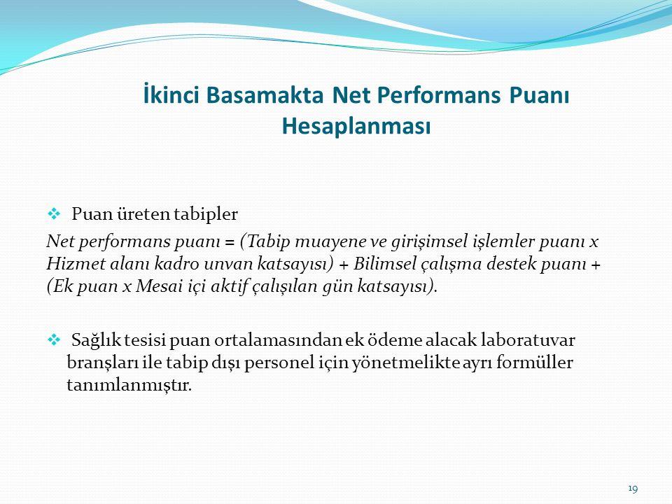 İkinci Basamakta Net Performans Puanı Hesaplanması  Puan üreten tabipler Net performans puanı = (Tabip muayene ve girişimsel işlemler puanı x Hizmet