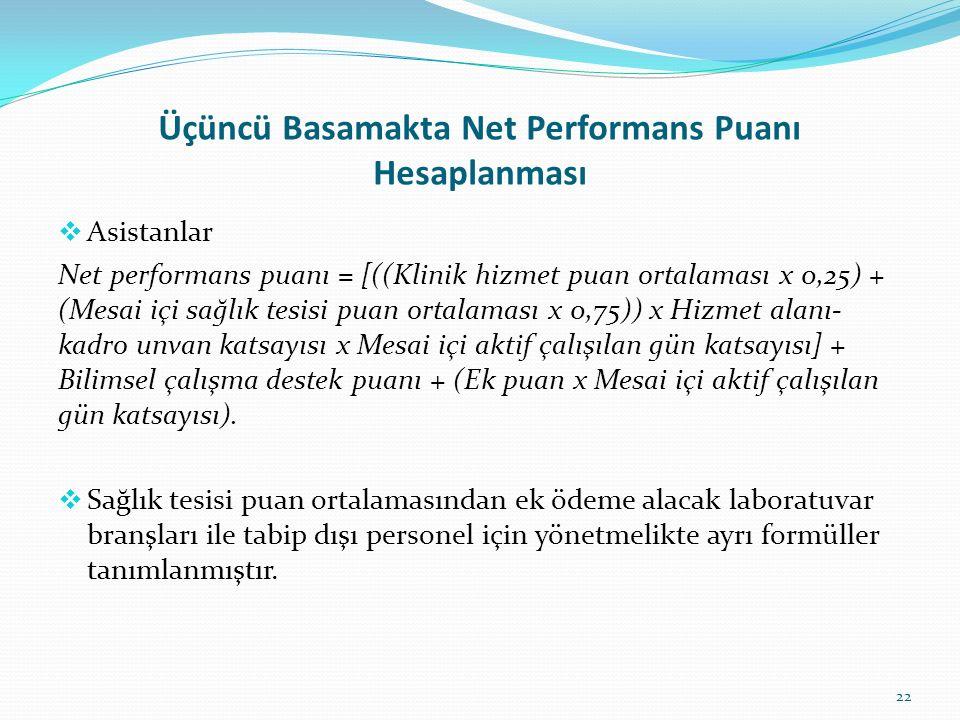 Üçüncü Basamakta Net Performans Puanı Hesaplanması  Asistanlar Net performans puanı = [((Klinik hizmet puan ortalaması x 0,25) + (Mesai içi sağlık te