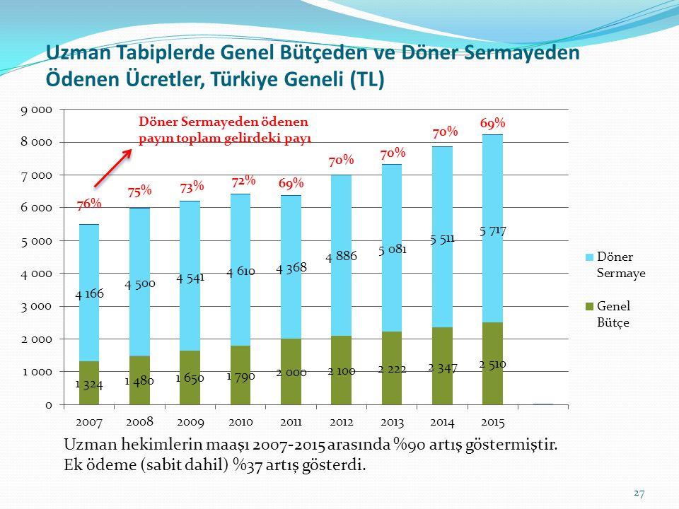 Uzman Tabiplerde Genel Bütçeden ve Döner Sermayeden Ödenen Ücretler, Türkiye Geneli (TL) 27 Uzman hekimlerin maaşı 2007-2015 arasında %90 artış göster