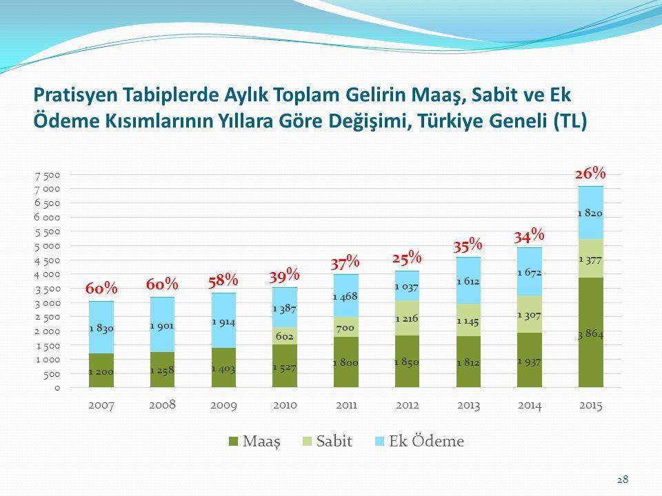 Pratisyen Tabiplerde Aylık Toplam Gelirin Maaş, Sabit ve Ek Ödeme Kısımlarının Yıllara Göre Değişimi, Türkiye Geneli (TL) 28