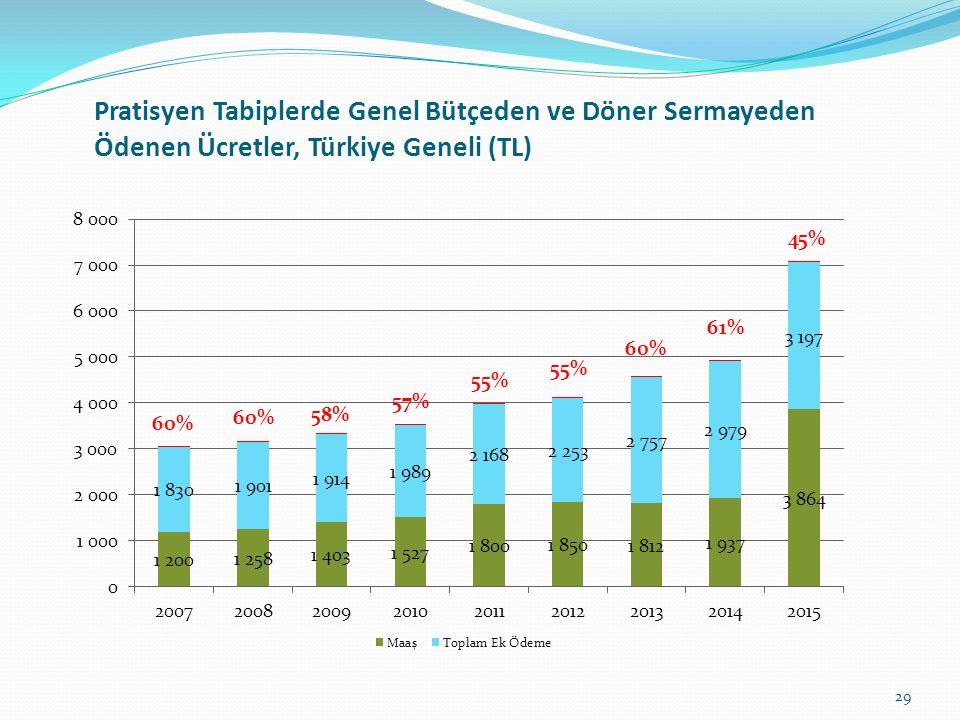 Pratisyen Tabiplerde Genel Bütçeden ve Döner Sermayeden Ödenen Ücretler, Türkiye Geneli (TL) 29
